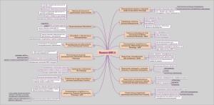 модули MRP II, интеллект-карта пример, карта ума