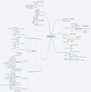 Интеллект-карта, нервная система, майнд мэп